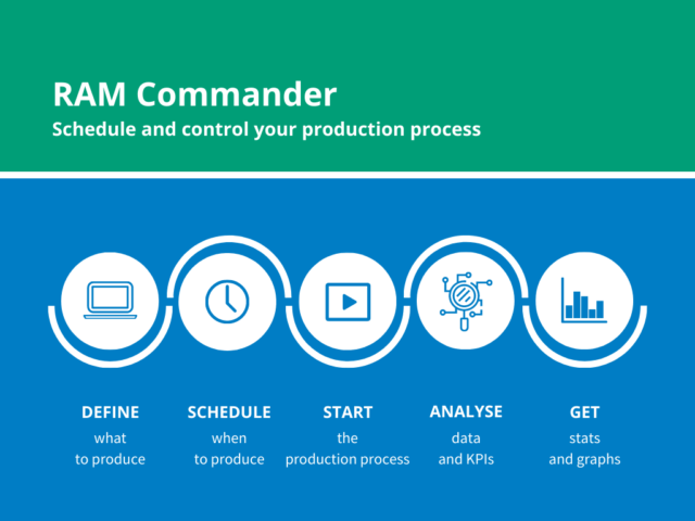 RAM Commander: the innovation that makes your polyurethane cutting process smoother