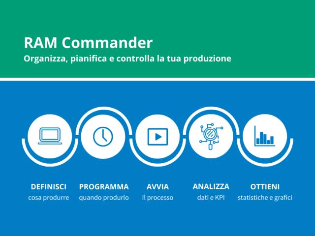 RAM Commander: la soluzione per una produzione di prodotti in poliuretano senza intoppi